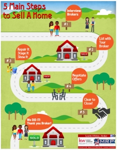 Sell A Home Infographic
